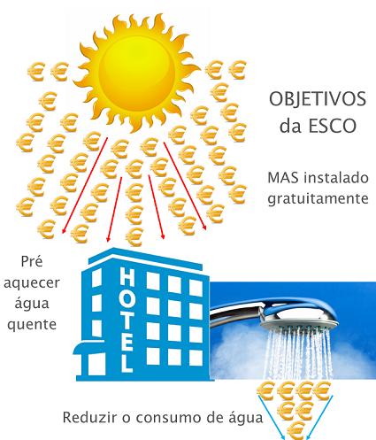hotel esco solar